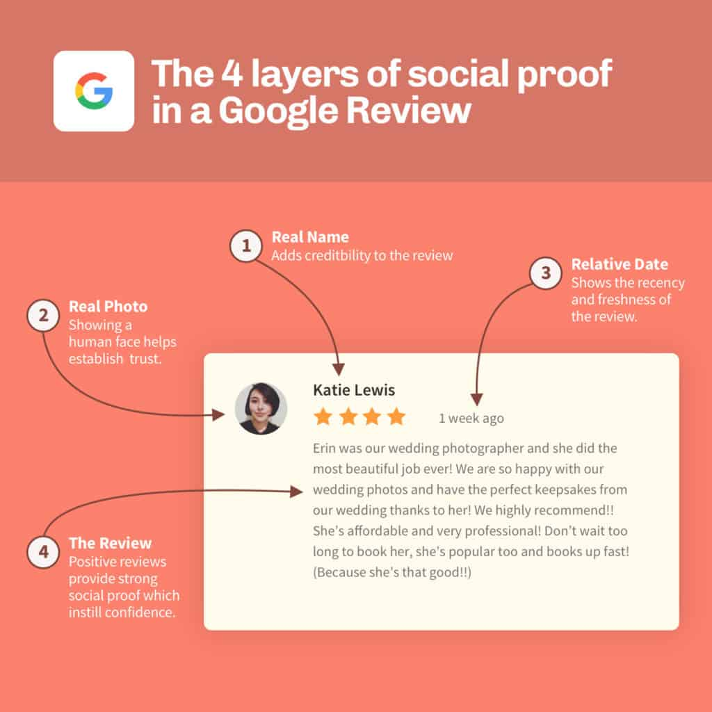 The 4 layers of social proof in a Google review.